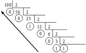 Estruturas de Dados: conversão de decimal para binário
