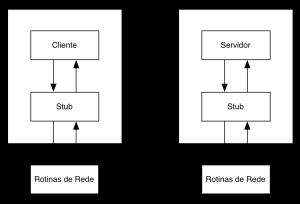Sistemas Distribuídos: RPC com stub routines