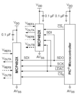 Microcontroladores: protocolo SPI