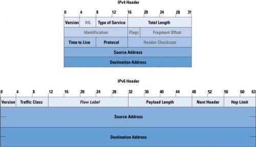 IPv4 / IPv6: headers
