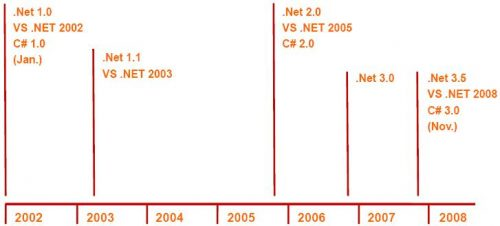 Visual Studio 2008 e .NET Framework 3.5: evolução do .Net