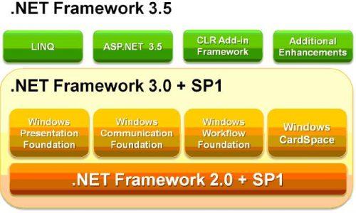 Framework .Net 3.5