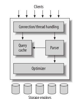 MySQL: arquitectura lógica