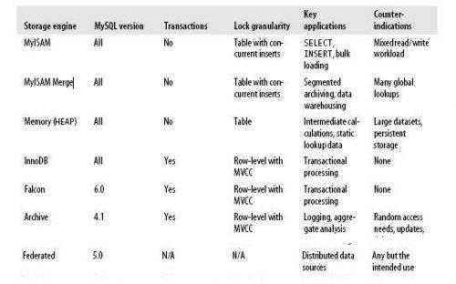 MySQL: sumário dos motores abordados