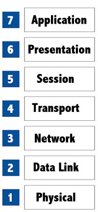 Redes: camadas OSI