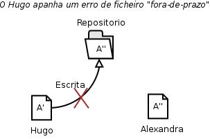 """Subversion: acesso concorrente - O Hugo apanha um error de ficheiro """"fora-de-prazo"""""""