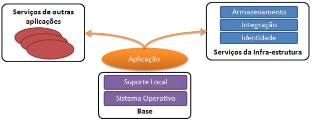 Cloud Computing: componentes da plataforma
