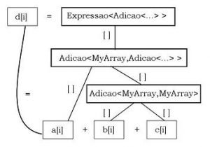 Metaprogramação em C++: templates