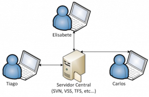 Git: SCM centralizado