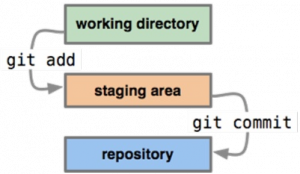 Git: staging area