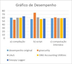 Registo de Comandos: gráfico de desempenho