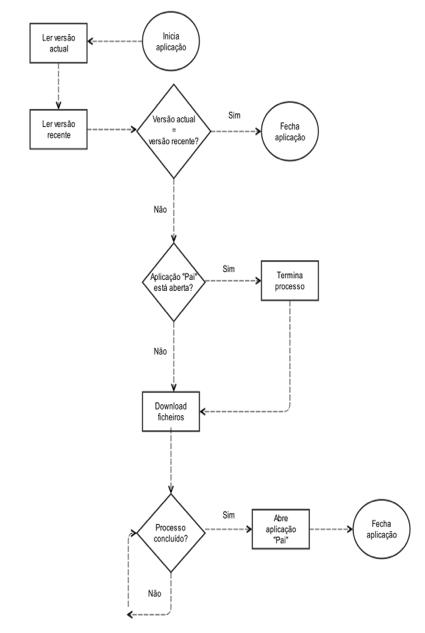 Aplicação de actualização: algoritmo em fluxograma