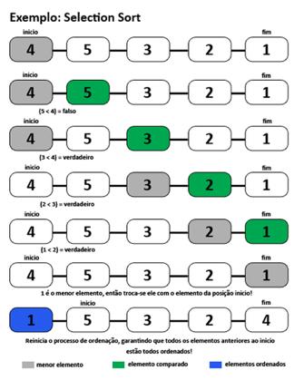 Ordenação Genérica: ilustração do funcionamento do método de ordenação por seleção