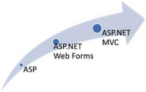 ASP.NET: evolução