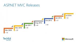 ASP.NET MVC: versões