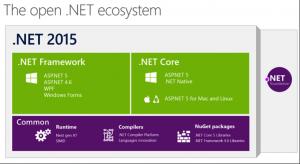 ASP.NET: Open .NET 2015