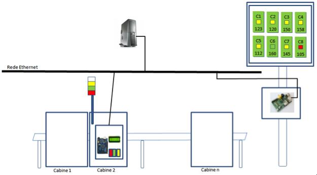 Andon: layout da solução