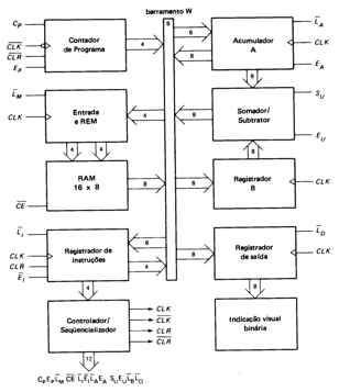 SAP: Arquitetura SAP-1, segundo Malvino