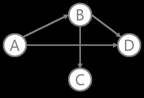 Diagrama de um Grafo