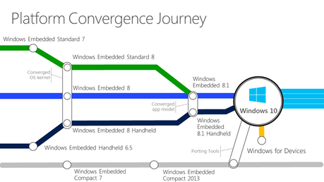 Windows 10 IoT: convergência de plataformas