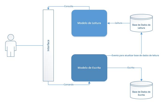 Cqrs - Modelo com duas bases de dados