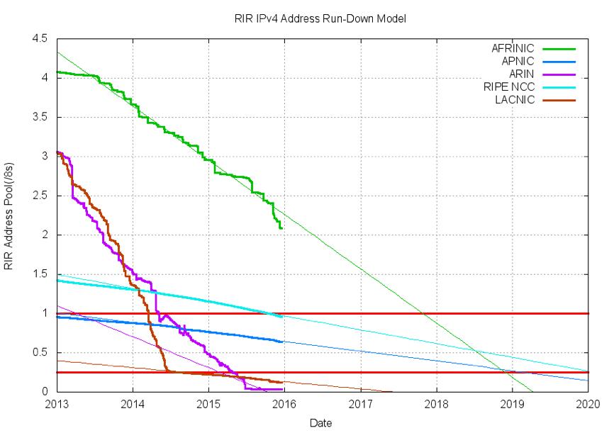IPv4: disponibilidade de endereços