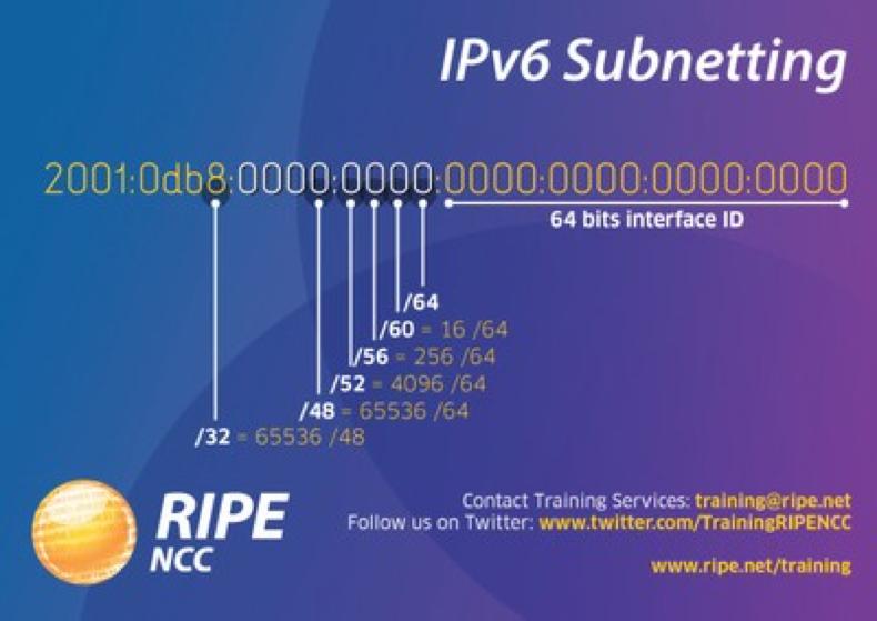 IPv6: subnetting