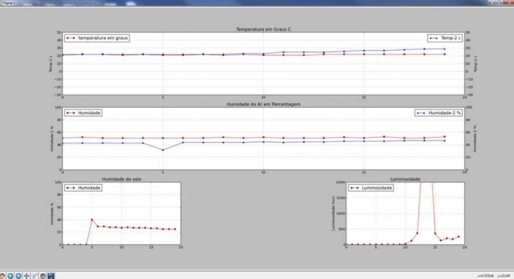 MatPlotLib: Imagem do programa em execução