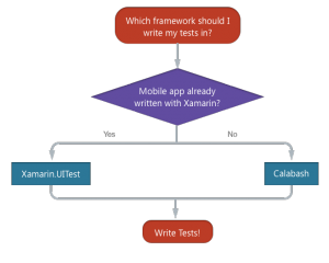 Xamarin Test Cloud: escolha de framework de testes