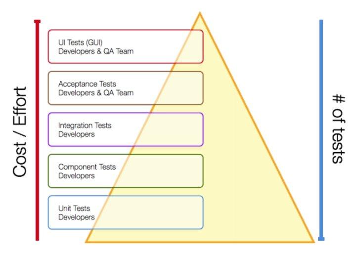 Xamarin Test Cloud: vários tipos de testes
