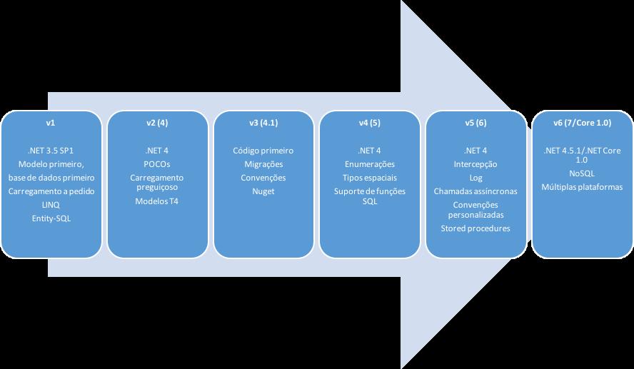 Entity Framework: evolução