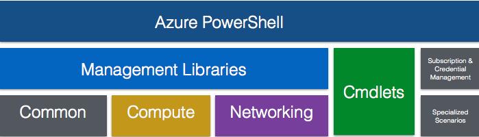 Azure com PowerShell: Alguns dos componentes do Azure PowerShell