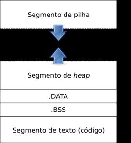 Representação esquemática da imagem de um processo