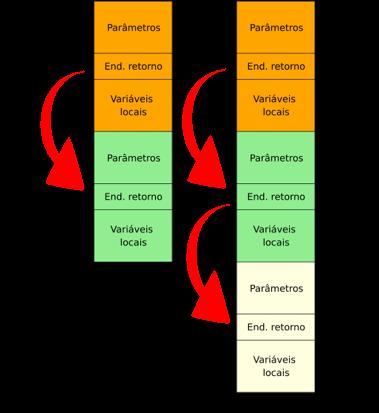 Segmento de pilha com os stacks frames das funções main e F1 (esquerda) e depois, com três stack frames (direita) após a chamada da função F2 por parte da função F1