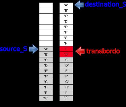 Representação da situação de transbordo que ocorre com a execução do código da Listagem 1 (a) antes da execução de strcpy; (b) depois da execução de strcpy