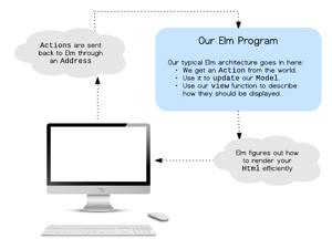 Elm: Fluxo de informação num programa