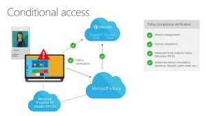 Windows 10: conditional access