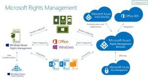 Windows 10: Rights Management Services