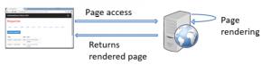 SPA: Ciclo de vida de uma aplicação de múltiplas páginas