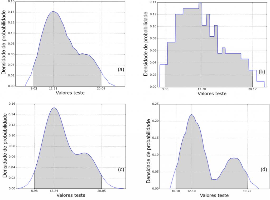 Probabilidades em Python: PDFs obtidos usando os kernels Epanechnikov (a), Triangle (b), Gaussian (c) e Cosine (d)