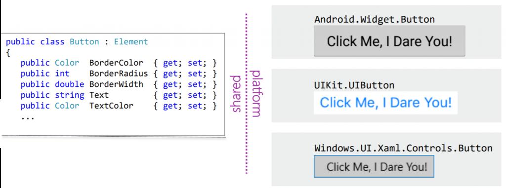 Xamarin: Classe Button e as diversas representações em cada plataforma