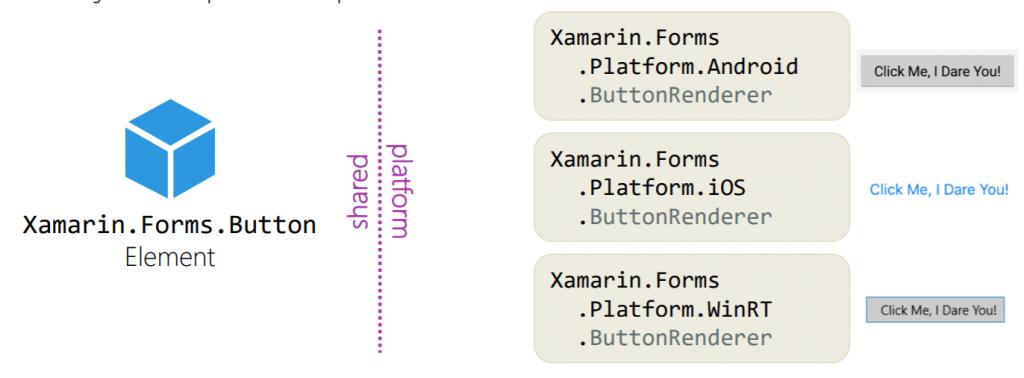 Xamarin: A classe ButtonRenderer, definida no projeto target, será a classe que permite fazer a tradução entre o Buttonde Xamarin Form para o controlo nativo