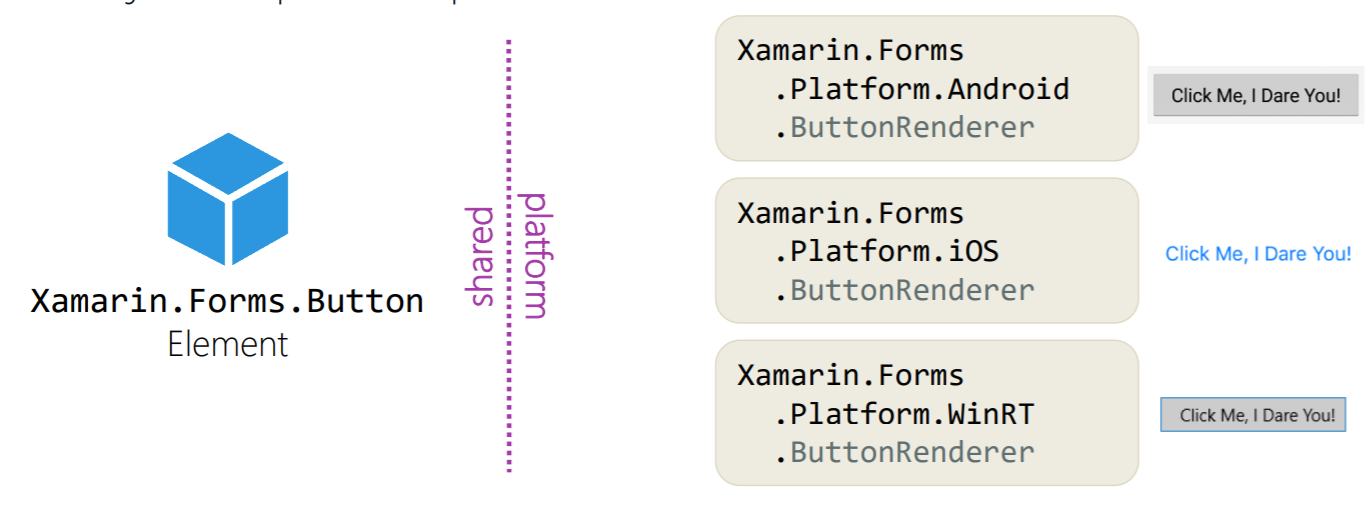 Xamarin Forms – usando Xamarin Effects | Revista PROGRAMAR