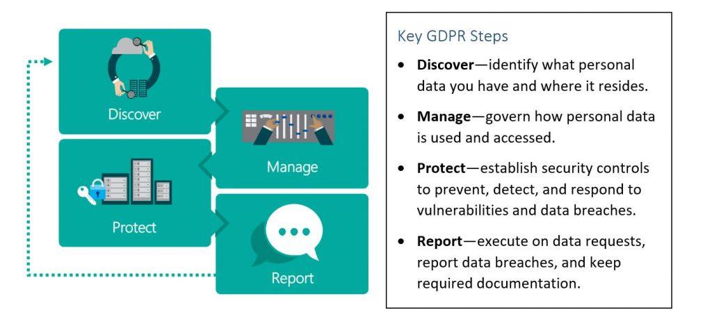 Microsoft 365: Key GDPR Steps
