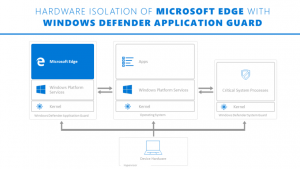Microsoft 365: Windows Defender Application Guard