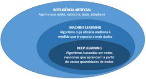 Deep Learning: definições